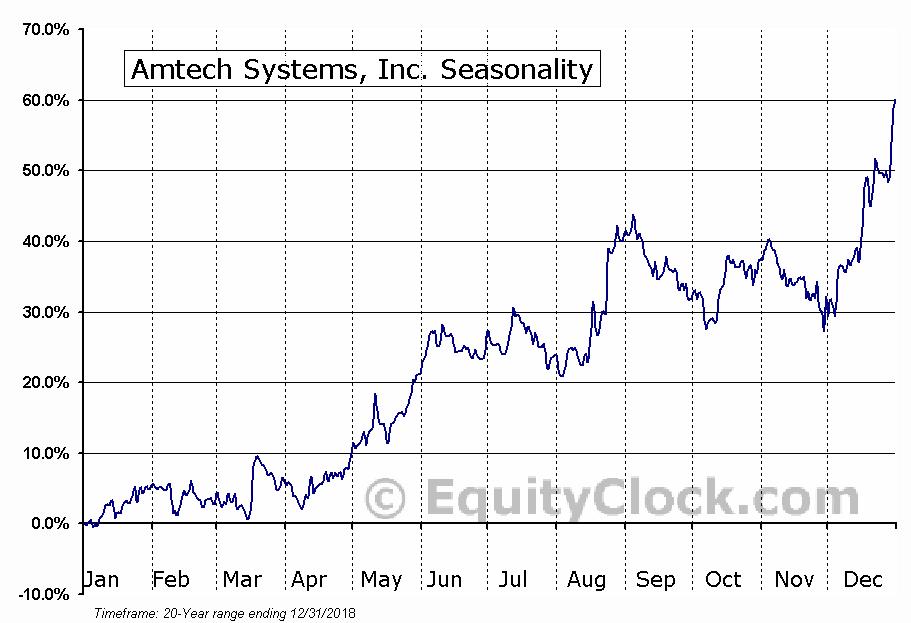 Amtech Systems, Inc. (NASD:ASYS) Seasonal Chart