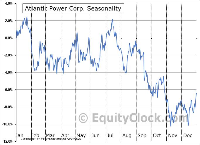 Atlantic Power Corp. (NYSE:AT) Seasonal Chart