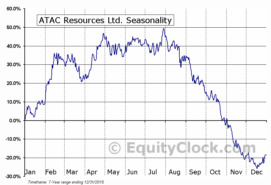 ATAC Resources Ltd. (OTCMKT:ATADF) Seasonal Chart