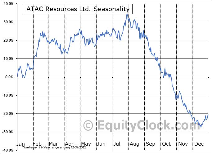 ATAC Resources Ltd. (OTCMKT:ATADF) Seasonal Chart