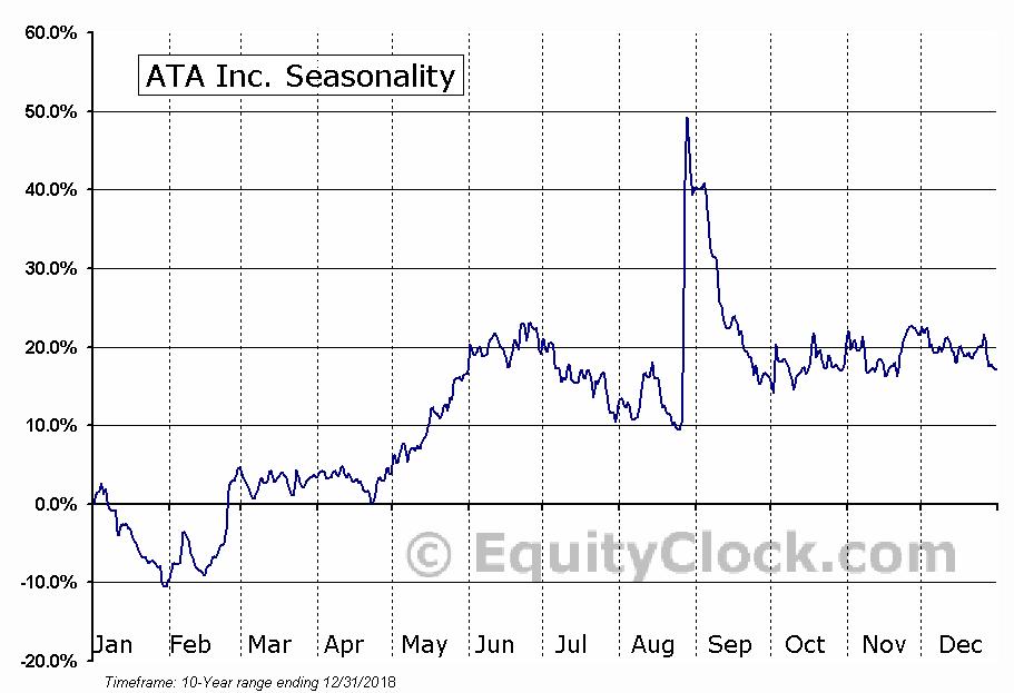 ATA Inc. (NASD:ATAI) Seasonal Chart