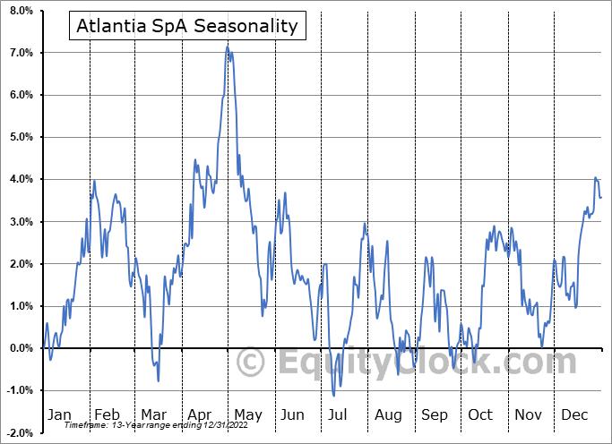 Atlantia SpA (OTCMKT:ATASY) Seasonal Chart