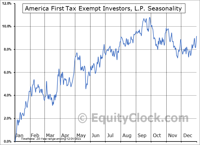 America First Tax Exempt Investors, L.P. (NASD:ATAX) Seasonal Chart