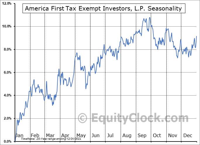 America First Tax Exempt Investors, L.P. (NASD:ATAX) Seasonal Chart
