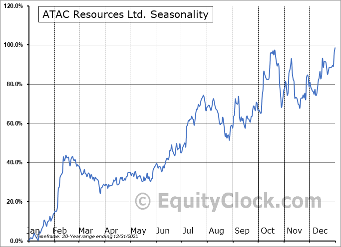 ATAC Resources Ltd. (TSXV:ATC.V) Seasonal Chart