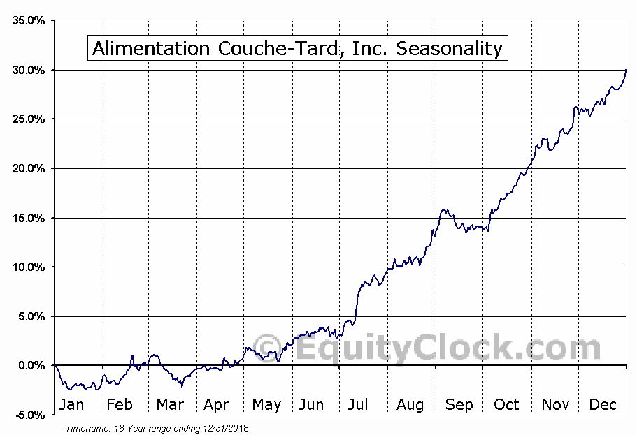 Alimentation Couche-Tard Inc (TSE:ATD.B) Seasonal Chart