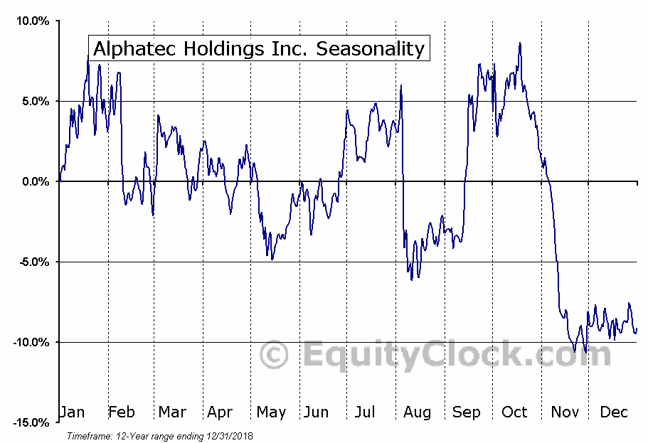 Alphatec Holdings Inc. (NASD:ATEC) Seasonal Chart