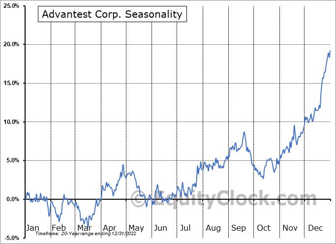Advantest Corp. (OTCMKT:ATEYY) Seasonal Chart
