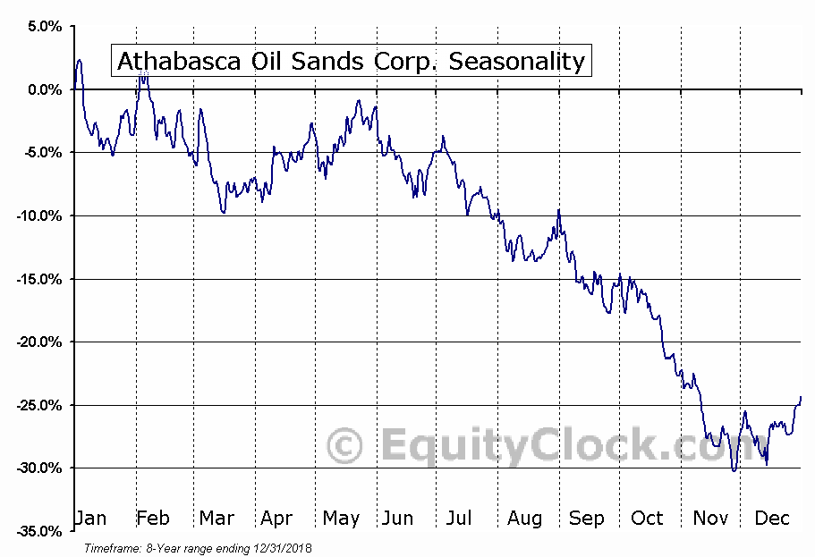 Athabasca Oil Sands Corp. (TSE:ATH.TO) Seasonal Chart