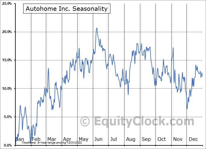 Autohome Inc. (NYSE:ATHM) Seasonal Chart