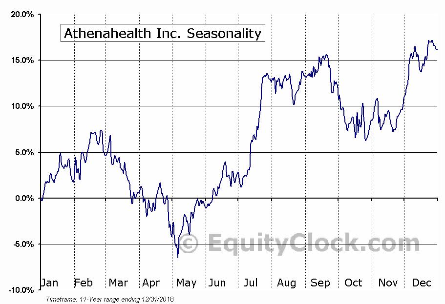 Athenahealth Inc. (NASD:ATHN) Seasonal Chart