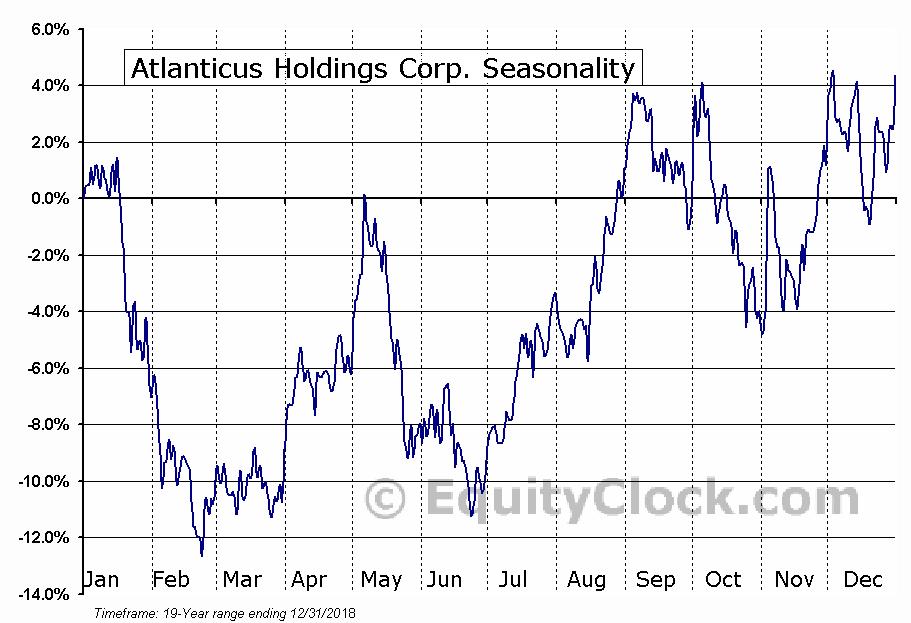 Atlanticus Holdings Corp. (NASD:ATLC) Seasonal Chart