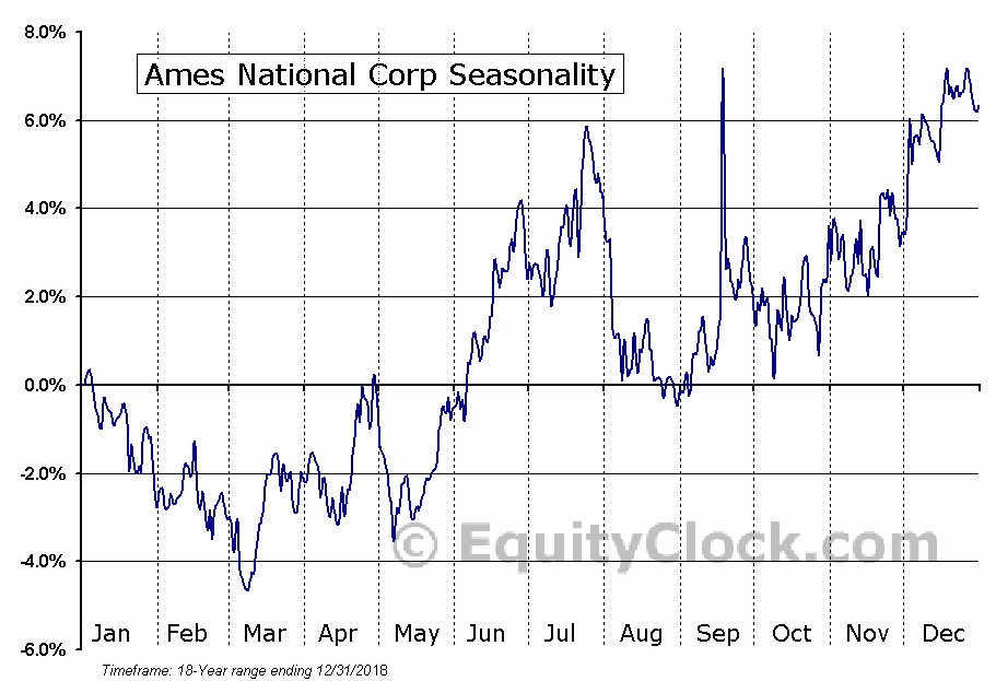 Ames National Corp (NASD:ATLO) Seasonal Chart