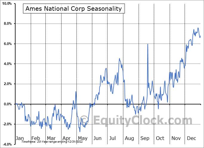 Ames National Corp (NASD:ATLO) Seasonal Chart