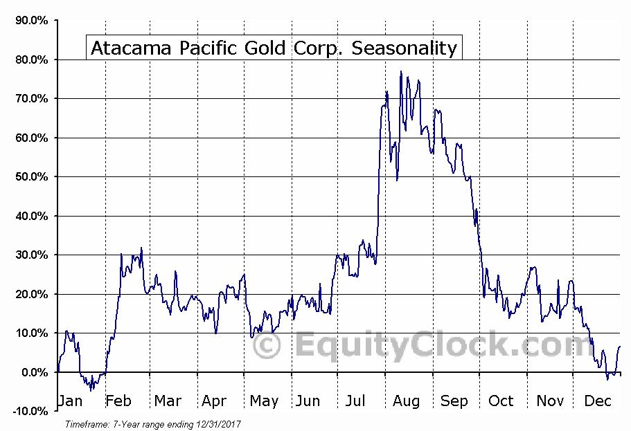 Atacama Pacific Gold Corp. (TSXV:ATM.V) Seasonal Chart