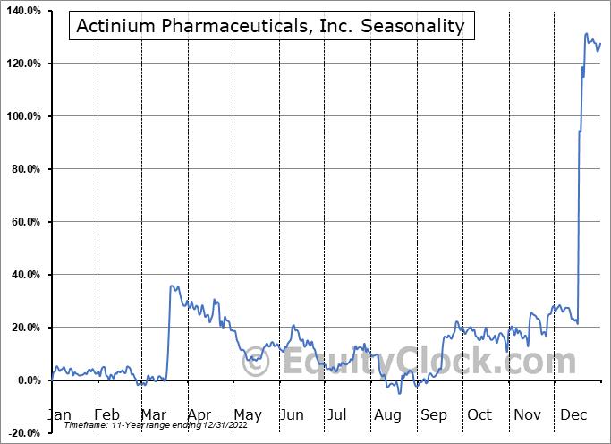 Actinium Pharmaceuticals, Inc. (AMEX:ATNM) Seasonal Chart