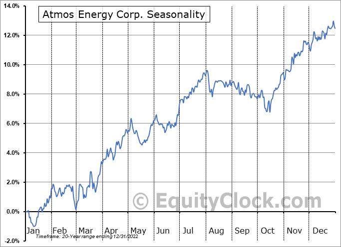 Atmos Energy Corp. (NYSE:ATO) Seasonal Chart