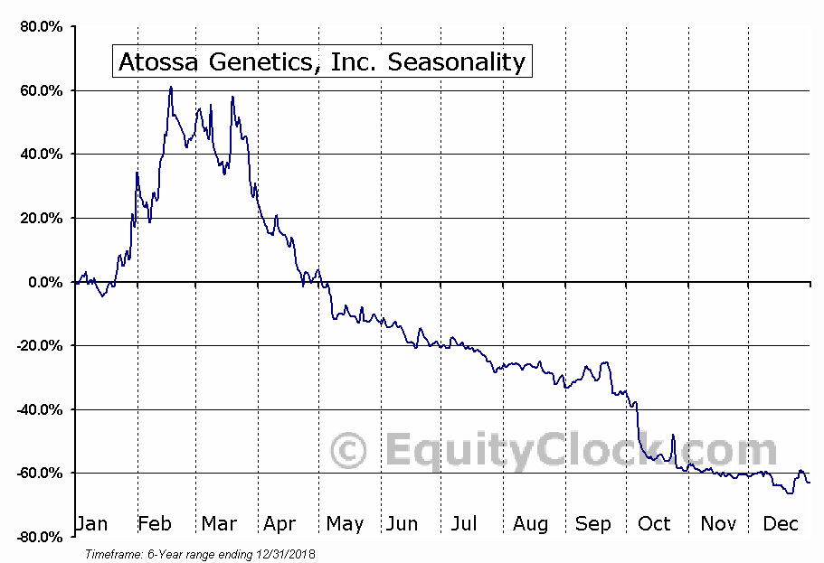 Atossa Genetics, Inc. (NASD:ATOS) Seasonal Chart