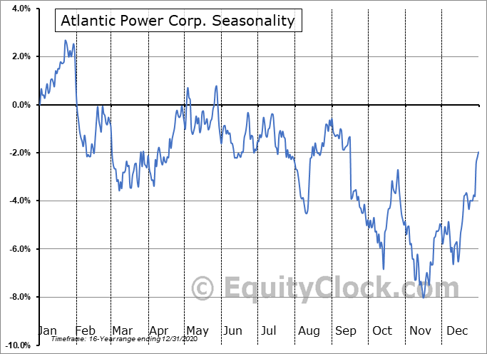 Atlantic Power Corp. (TSE:ATP.TO) Seasonal Chart