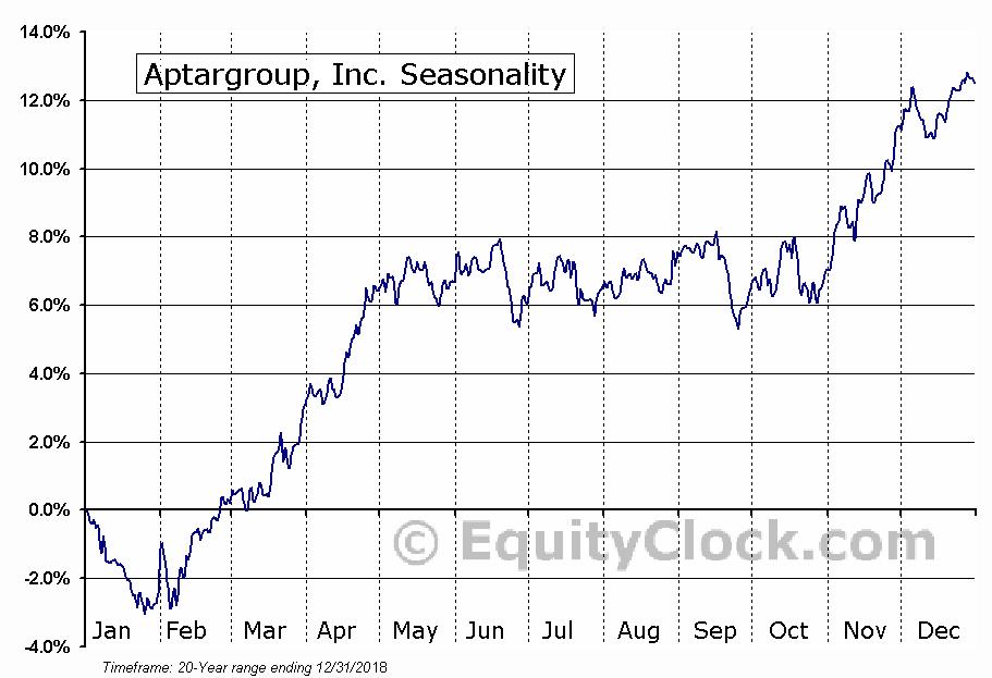 Aptargroup, Inc. (NYSE:ATR) Seasonal Chart