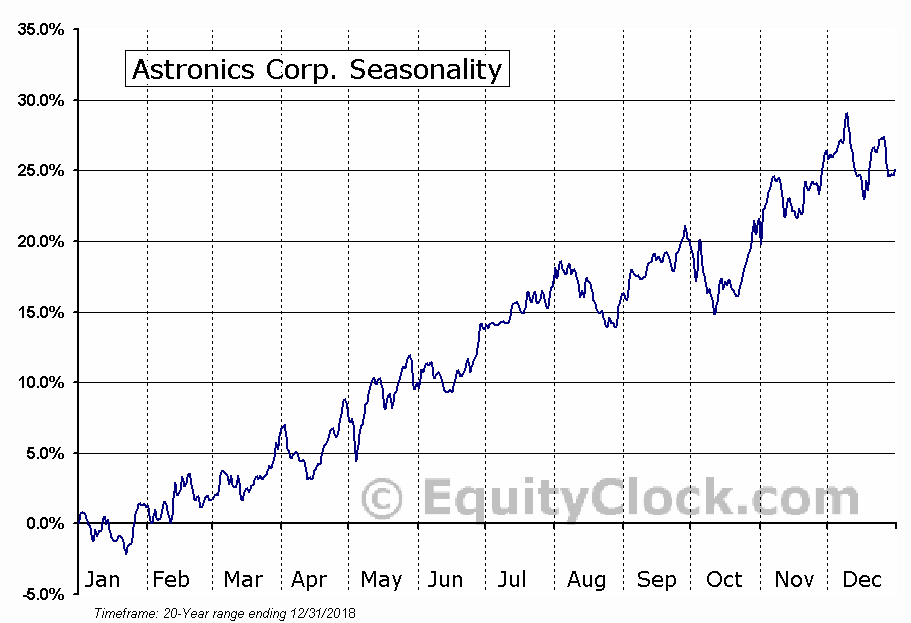Astronics Corp. (NASD:ATRO) Seasonal Chart