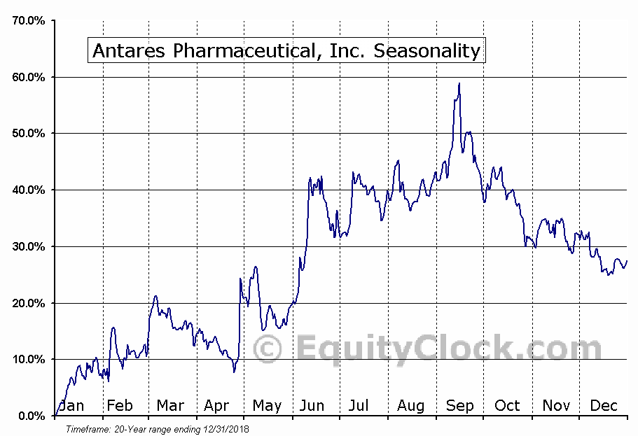 Antares Pharmaceutical, Inc. (NASD:ATRS) Seasonal Chart