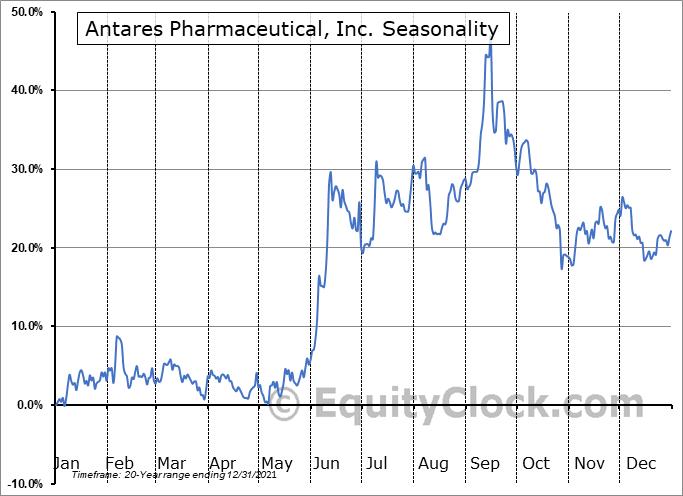 Antares Pharmaceutical, Inc. (NASD:ATRS) Seasonal Chart
