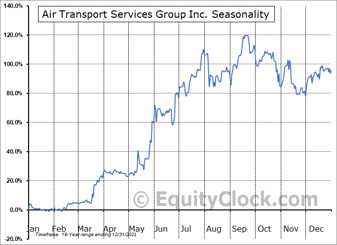 Air Transport Services Group Inc. (NASD:ATSG) Seasonal Chart