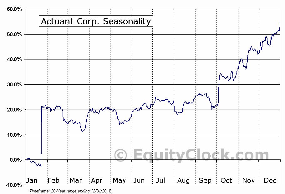 Actuant Corp. (NYSE:ATU) Seasonal Chart