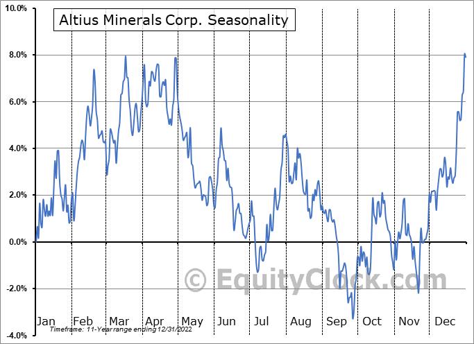 Altius Minerals Corp. (OTCMKT:ATUSF) Seasonal Chart