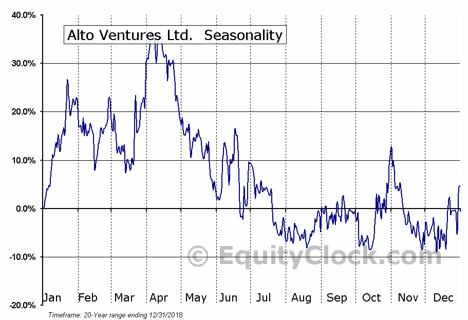 Alto Ventures Ltd. (TSXV:ATV) Seasonal Chart