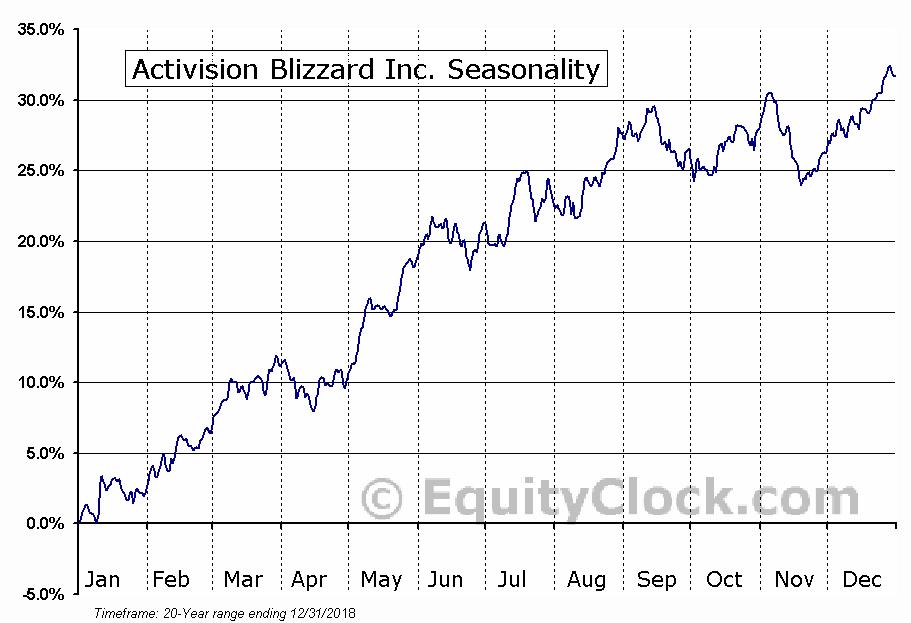Activision Blizzard Inc. (NASD:ATVI) Seasonal Chart