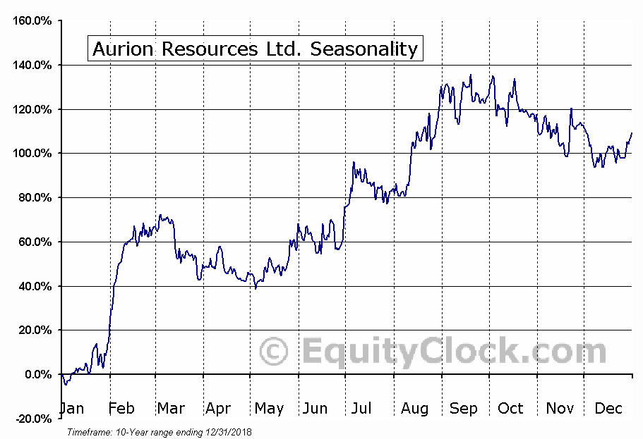 Aurion Resources Ltd. (TSXV:AU) Seasonal Chart
