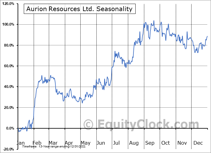 Aurion Resources Ltd. (TSXV:AU.V) Seasonal Chart
