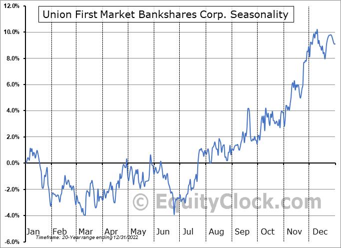 Union First Market Bankshares Corp. (NASD:AUB) Seasonal Chart