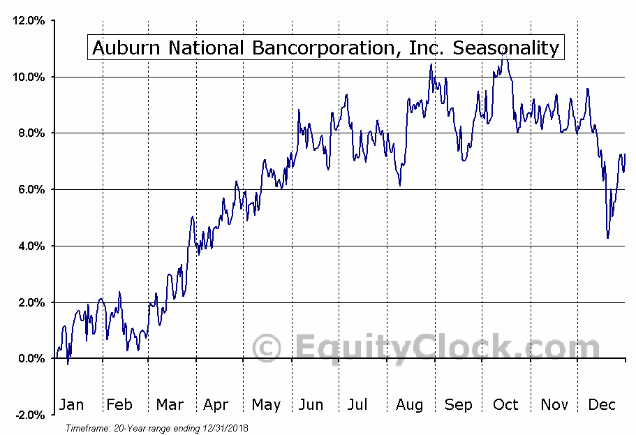 Auburn National Bancorporation, Inc. (NASD:AUBN) Seasonal Chart