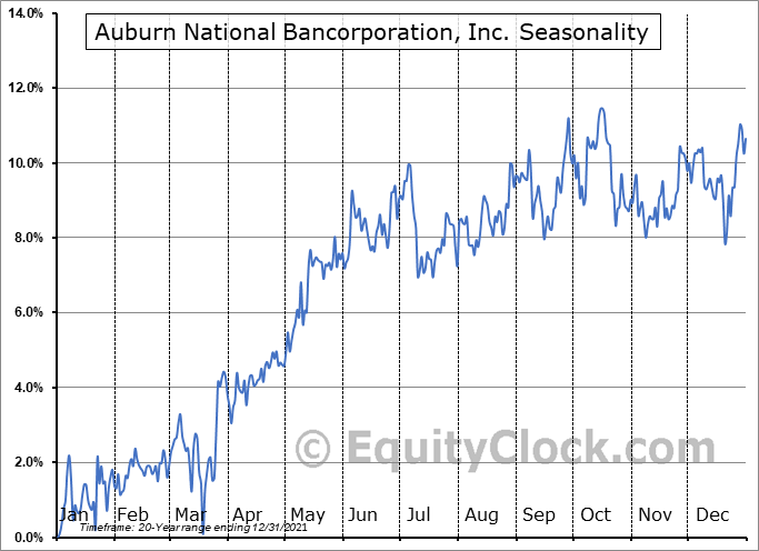 Auburn National Bancorporation, Inc. (NASD:AUBN) Seasonal Chart