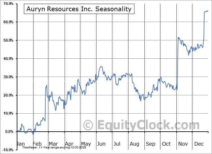 Auryn Resources Inc. (TSE:AUG.TO) Seasonal Chart