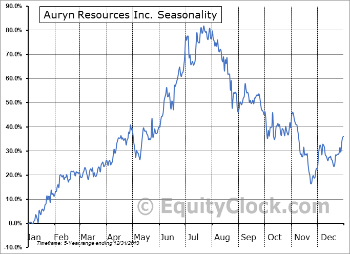 Auryn Resources Inc. (AMEX:AUG) Seasonal Chart