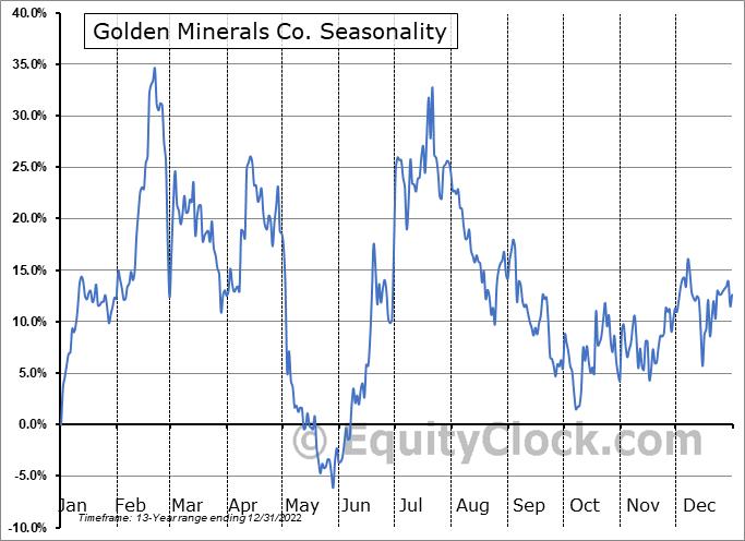 Golden Minerals Co. (AMEX:AUMN) Seasonal Chart
