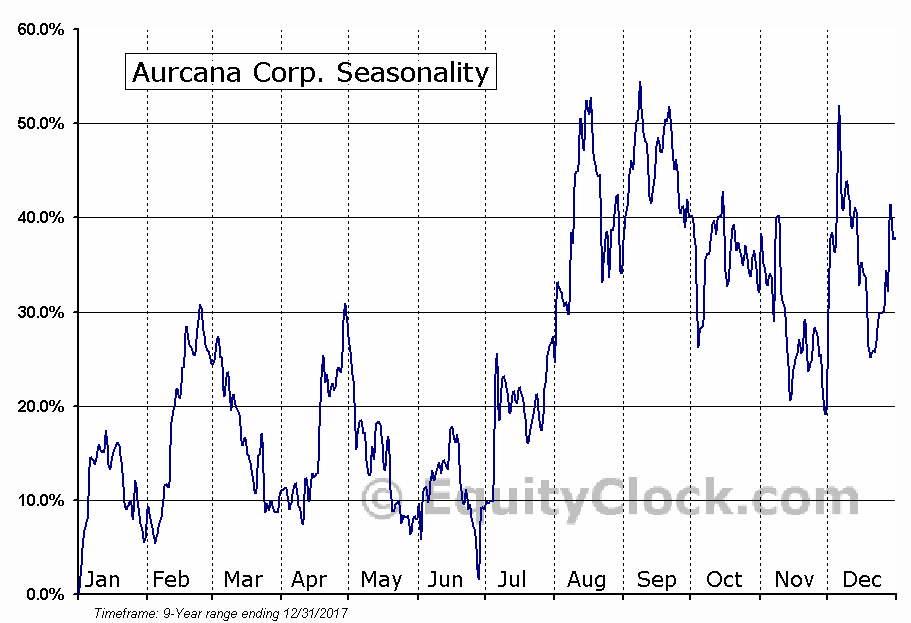 Aurcana Corp. (OTCMKT:AUNFF) Seasonal Chart