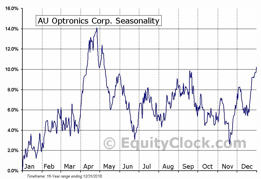 AU Optronics Corp. (NYSE:AUO) Seasonal Chart