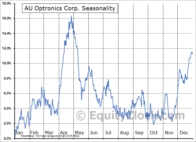 AU Optronics Corp. (NYSE:AUOTY) Seasonal Chart