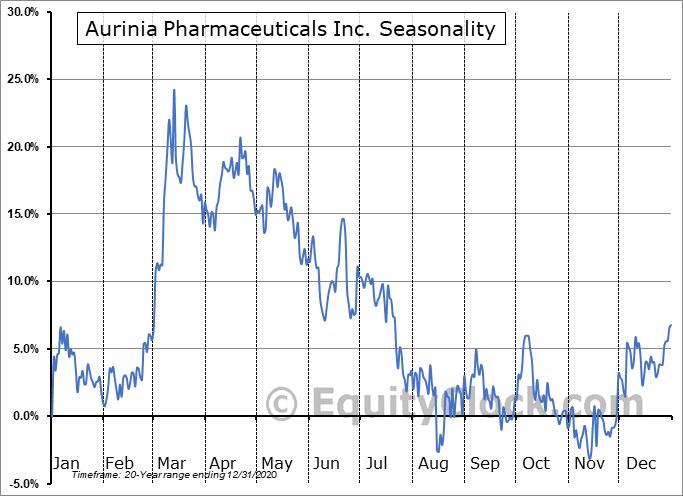 Aurinia Pharmaceuticals Inc. (TSE:AUP.TO) Seasonal Chart