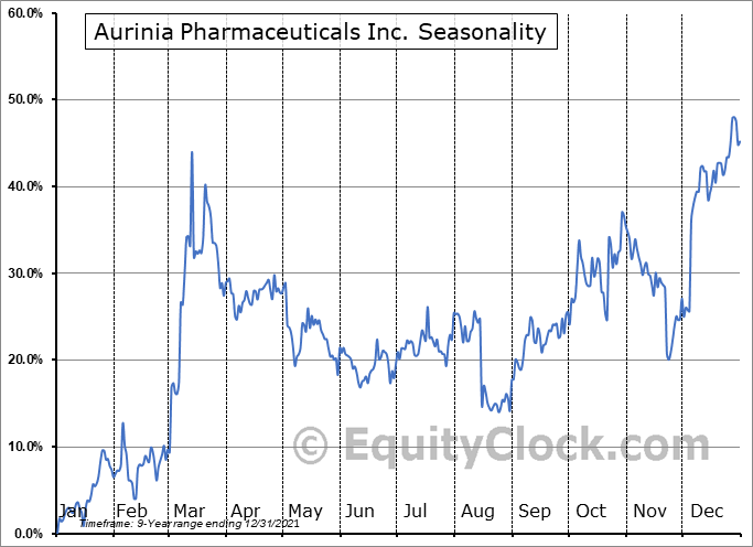 Aurinia Pharmaceuticals Inc. (NASD:AUPH) Seasonal Chart