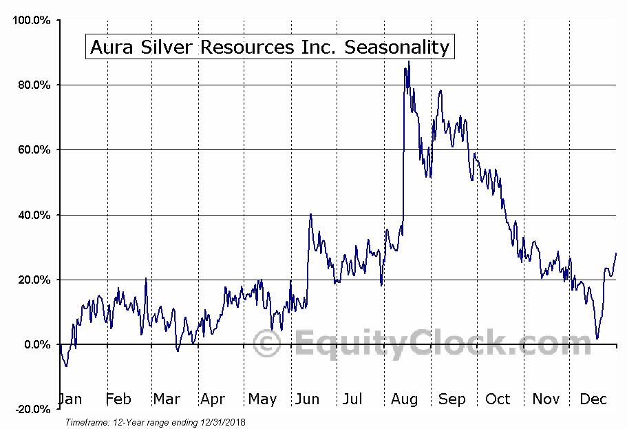 Aura Silver Resources Inc. Seasonal Chart