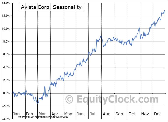 Avista Corp. (NYSE:AVA) Seasonal Chart