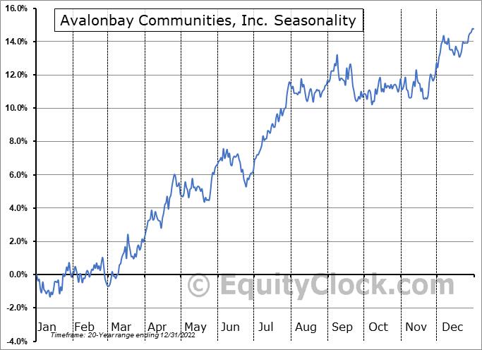 Avalonbay Communities, Inc. (NYSE:AVB) Seasonal Chart
