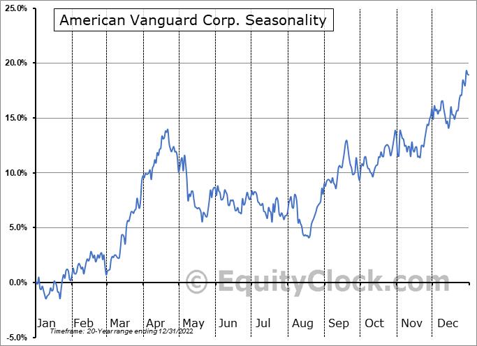 American Vanguard Corp. (NYSE:AVD) Seasonal Chart