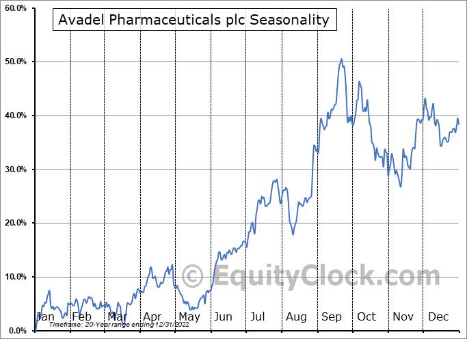 Avadel Pharmaceuticals plc (NASD:AVDL) Seasonal Chart